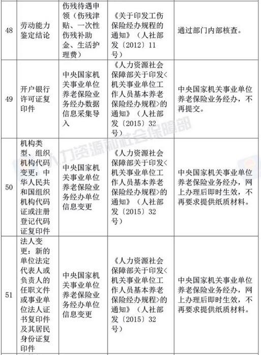 人社部宣布多项资格考试资审不再提供学历、工作年限等证明